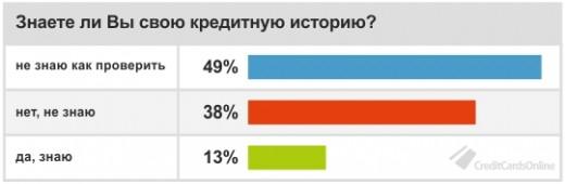 Почему россияне не знают свою кредитную историю?