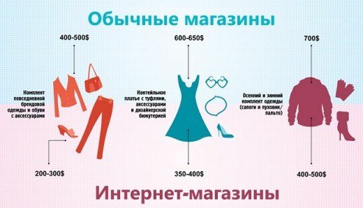 Каталог официальных сайтов одежды и обуви BeShopers начал свою работу
