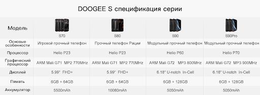 «Один телефон - четыре варианта использования». DOOGEE готовит анонс смартфона S90 Pro