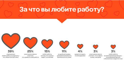 За что люди любят или не любят работу, выяснил портал ГородРабот.ру