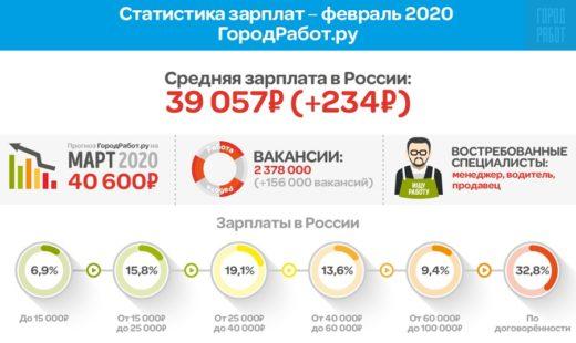 Показатели средней зарплаты в феврале 2020 года проанализировал ГородРабот.ру