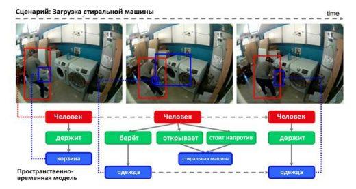 Библиотека паттернов – результат исследований Panasonic и SVL